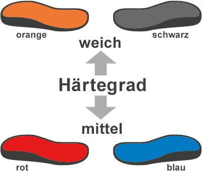 Fußbett Härtegrade und Farben